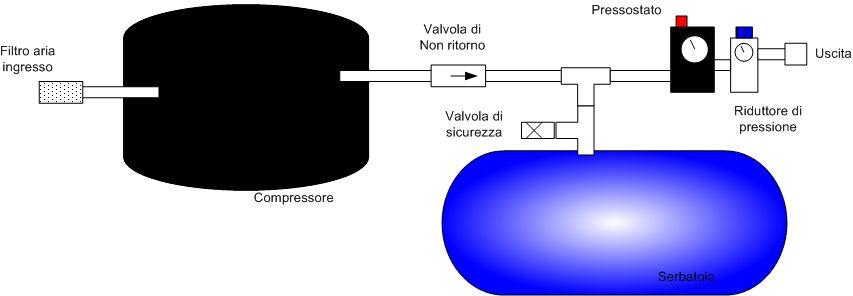 Costruire un pannello tamburato for Autoclave funzionamento schema