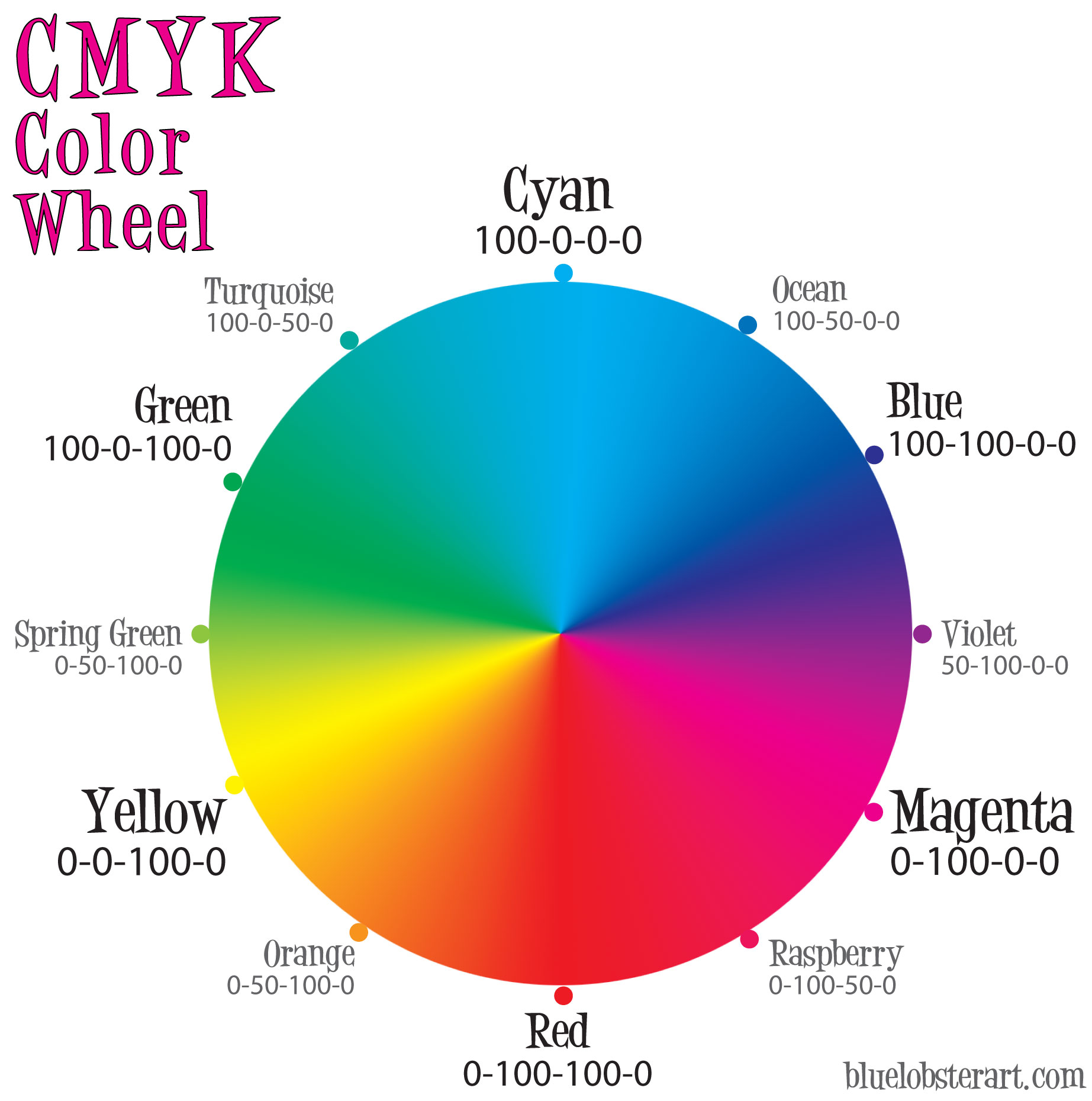 Warna CMYK | Color chart