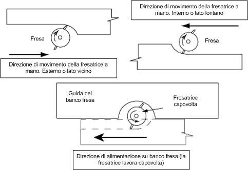 La direzione della fresatrice